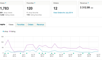 Etsy Report: Vonderific July 2014
